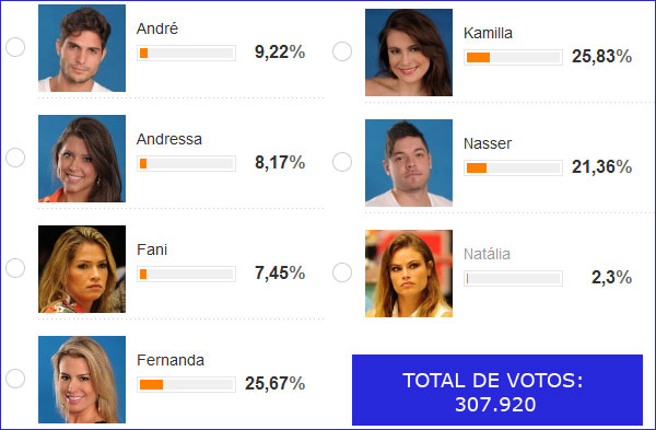 BBB 13: enquete mostra que Kamilla venceria Fernanda na grande final.