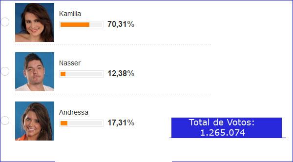 BBB 13: enquete aponta que Kamilla será eliminada com mais de 70% dos votos.