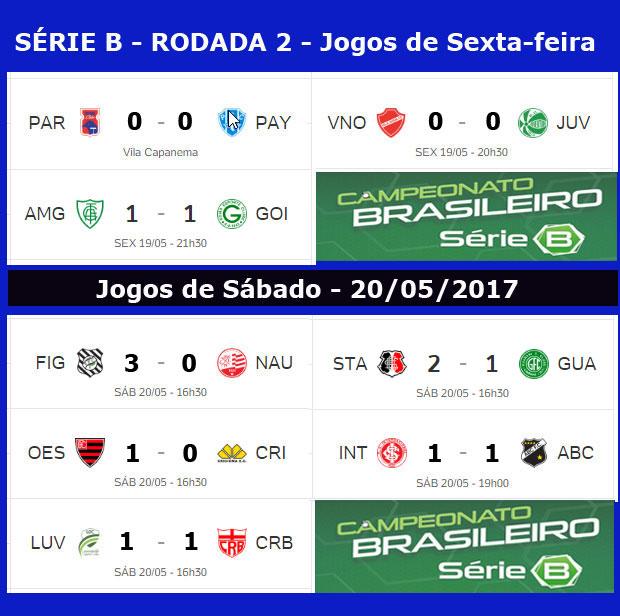 Confira A Classificacao Atualizada Da Serie B Do Campeonato Brasileiro Jornal Da Midia