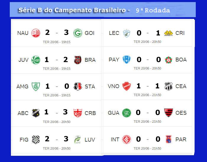 Serie B Do Campeonato Brasileiro Tem 10 Jogos Hoje Confira A Classificacao Jornal Da Midia