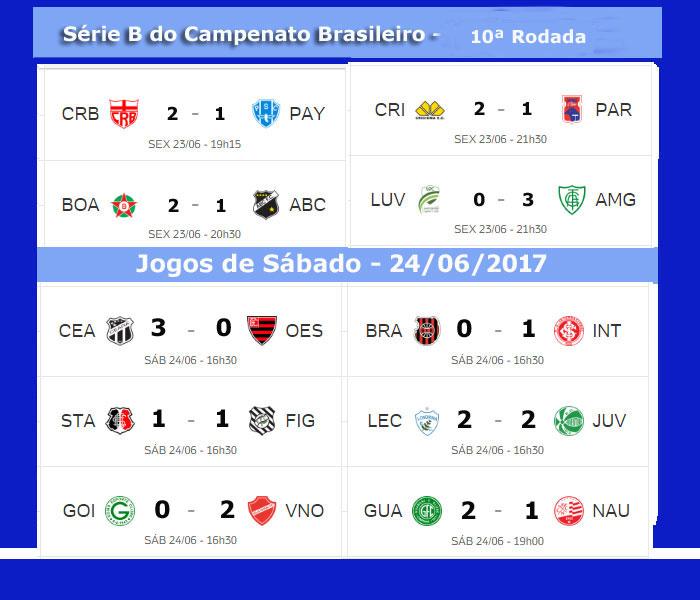 Serie B Do Brasileirao 2017 Tem Seis Jogos Hoje Confira A Classificacao E Os Resultados Jornal Da Midia
