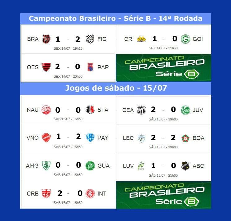Serie B Do Brasileirao 2017 Tem Tres Jogos Hoje Confira A Classificacao Atualizada Jornal Da Midia