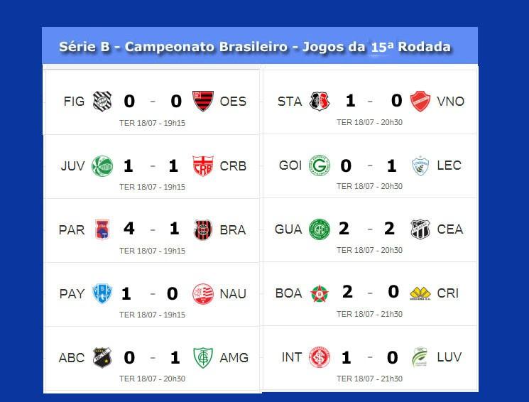 Serie B Do Campeonato Brasileiro Tem Tres Jogos Hoje Confira A Classificacao Jornal Da Midia