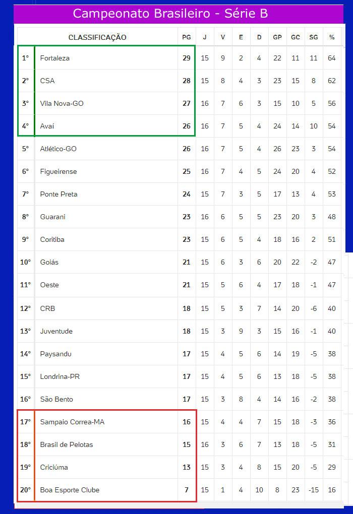 Serie B Do Brasileirao Tem 3 Jogos Hoje Confira A Tabela E A Classificacao Atualizada Jornal Da Midia