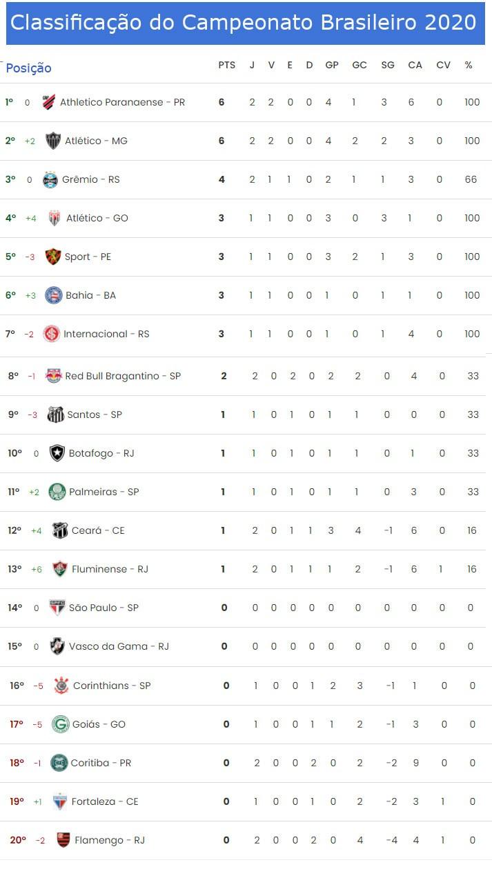 Confira Os Resultados De Ontem A Classificacao Atualizada E Os Proximos Jogos Do Campeonato Brasileiro Jornal Da Midia