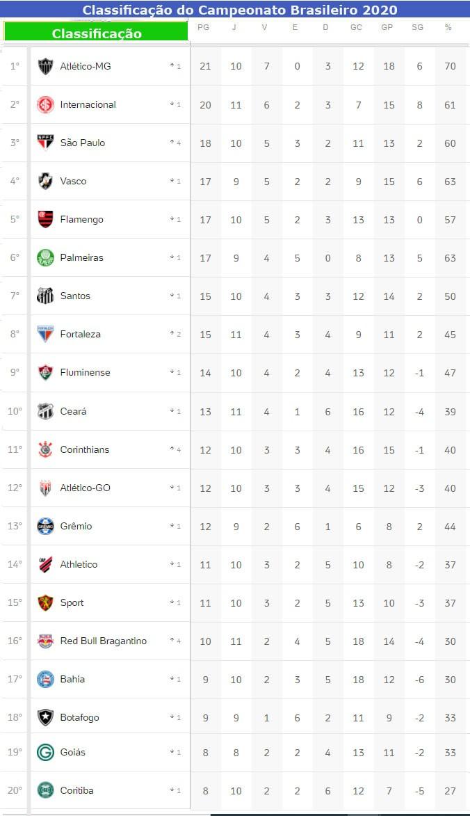 Confira Os Resultados De Ontem Os Jogos De Hoje E A Classificacao Atualizada Do Campeonato Brasileiro Jornal Da Midia