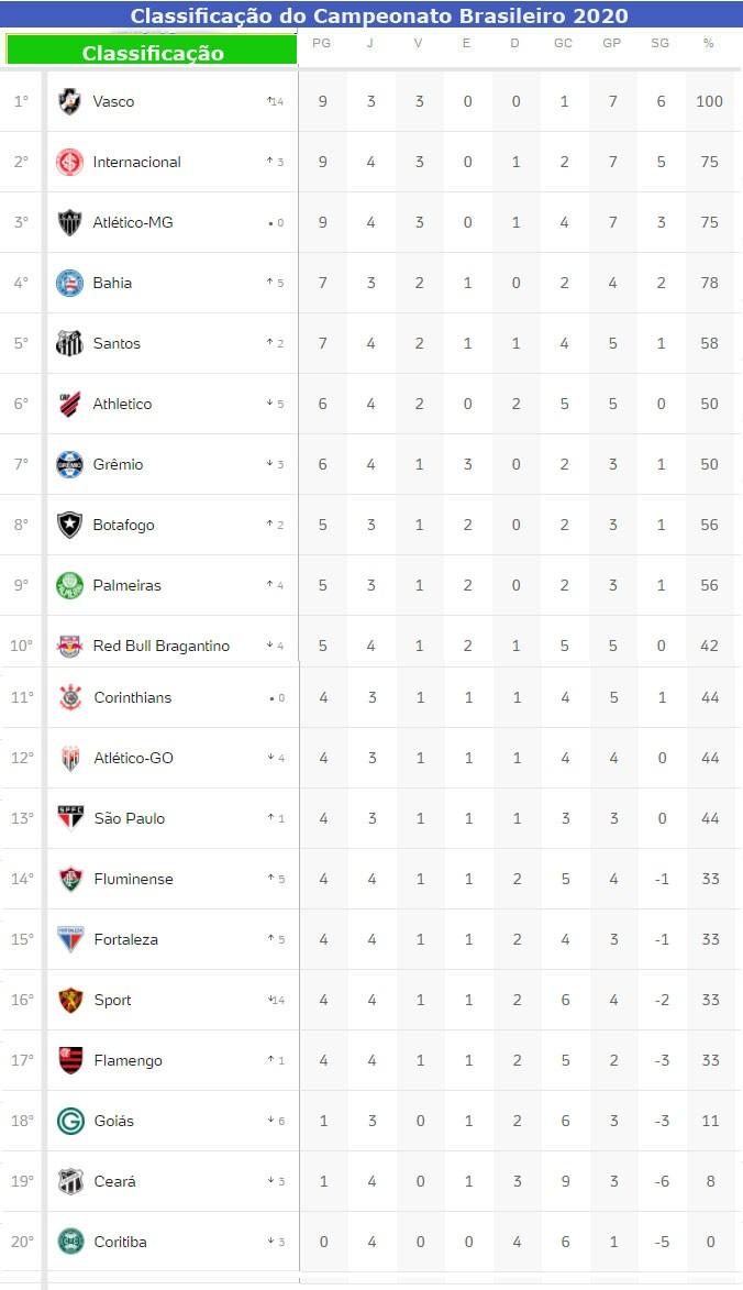 Tabela de classificação do Brasileirão Série A