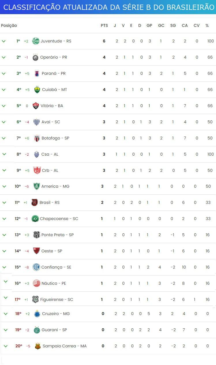 Serie B Do Campeonato Brasileiro Tem 3 Jogos Nesta Sexta Confira A Tabela E A Classificacao Atualizada Jornal Da Midia