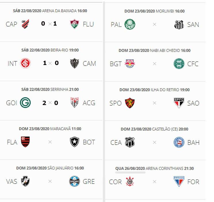 Confira Os Resultados Da Rodada E A Classificacao Atualizada Do Campeonato Brasileiro Jornal Da Midia