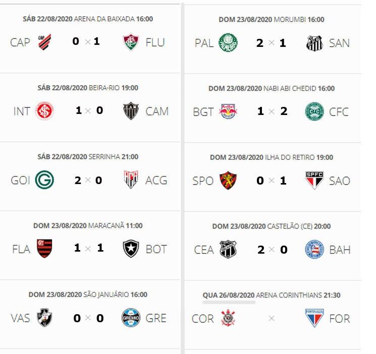 Campeonato Brasileiro Confira A Classificacao Atualizada E Os Resultados Da Rodada Jornal Da Midia