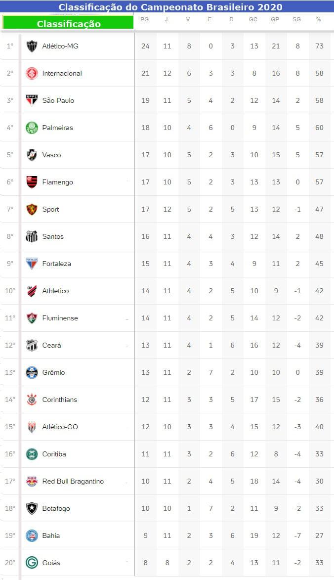 Campeonato Brasileiro Tem 3 Jogos Neste Sabado Confira A Classificacao Atualizada Jornal Da Midia