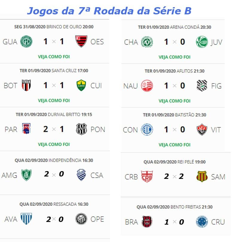 Confira Os Jogos De Hoje E A Classificacao Atualizada Da Serie B Do Campeonato Brasileiro Jornal Da Midia