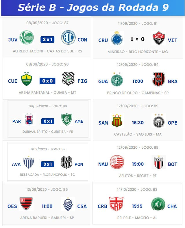 Serie B Do Campeonato Brasileiro Confira A Classificacao E Os Jogos Do Final De Semana Jornal Da Midia